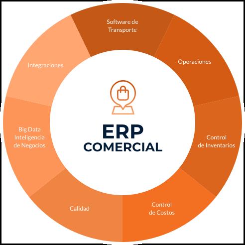 ERP Comercial