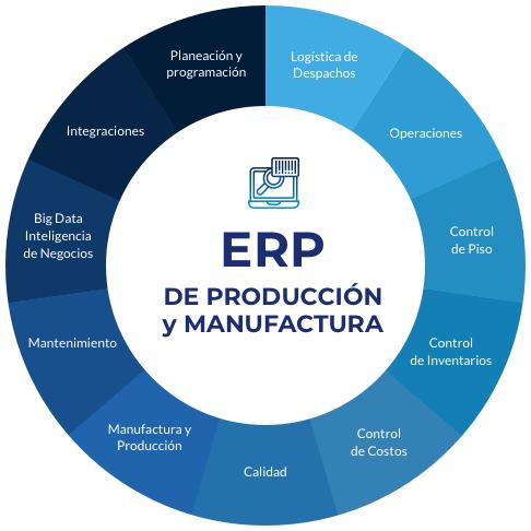 ERP producción y manufactua